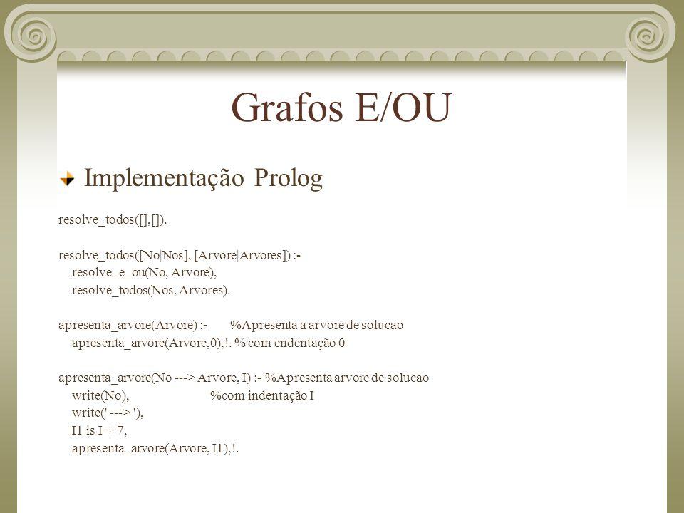 Grafos E/OU Implementação Prolog resolve_todos([],[]).
